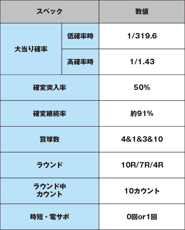 Pゴッドイーター-ブラッドの覚醒-319ver.のスペック表