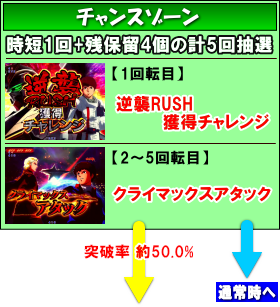 Pフィーバー機動戦士ガンダム逆襲のシャア Light ver.のゲームフロー