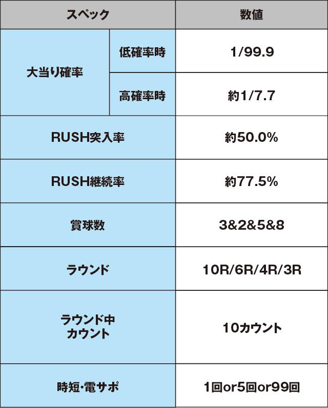 Pフィーバー機動戦士ガンダム逆襲のシャア Light ver.のスペック表