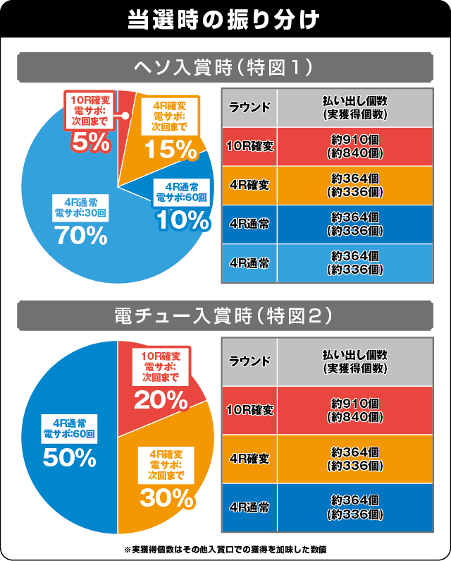 P春一番~花札昇舞~GLBの振り分け表