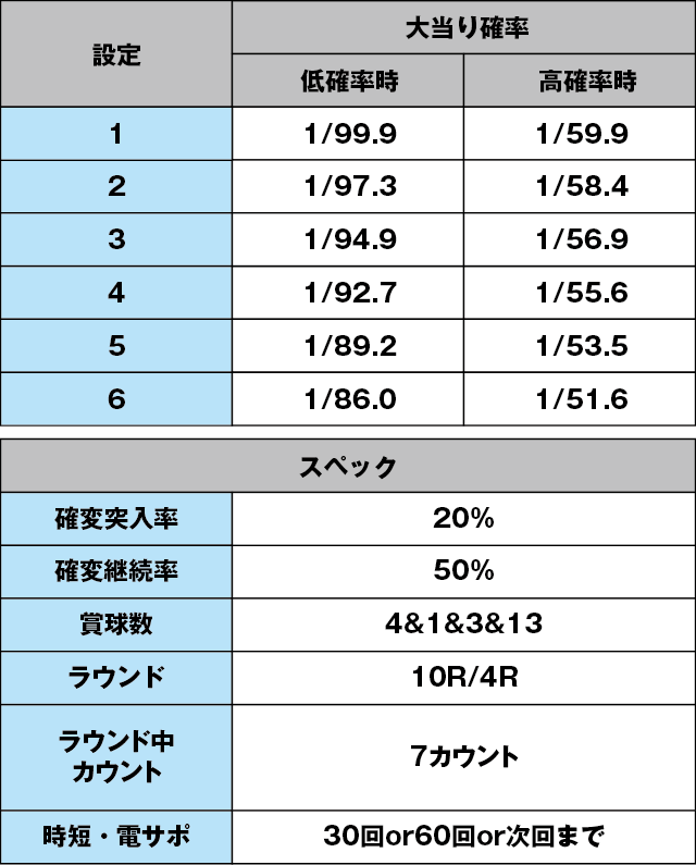 P春一番~花札昇舞~GLBのスペック表