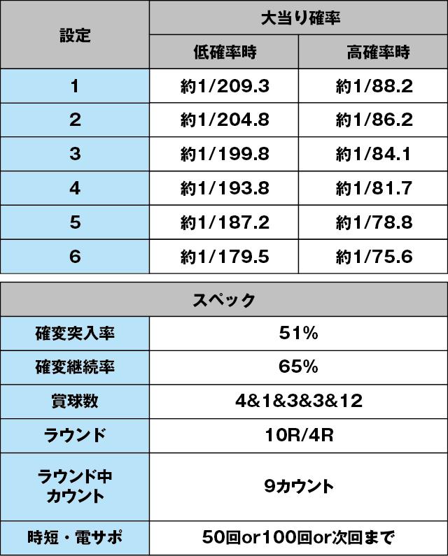 P春一番~花札昇舞~のスペック表