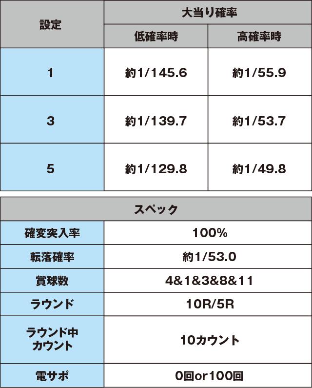 P平家物語RELOADEDのスペック表