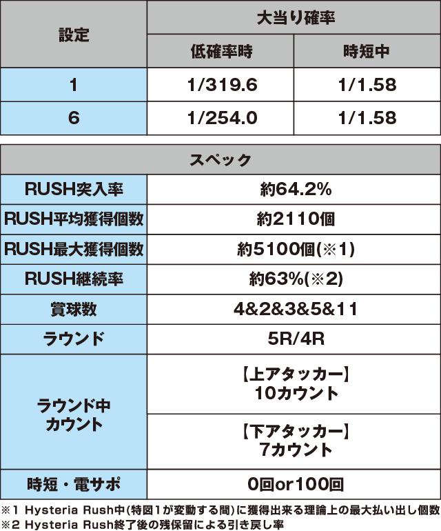 P緋弾のアリアⅢ設定付のスペック表