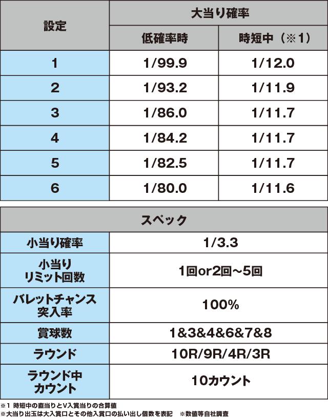 PA緋弾のアリアAA JD設定付のスペック表