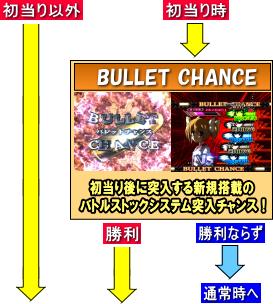 P緋弾のアリアAA FE 設定付のゲームフロー
