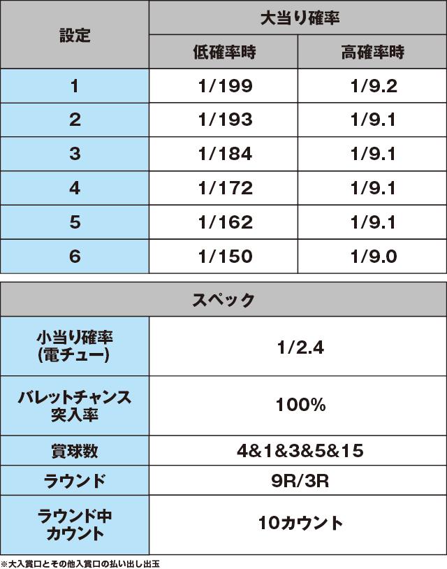 P緋弾のアリアAA FE 設定付のスペック表