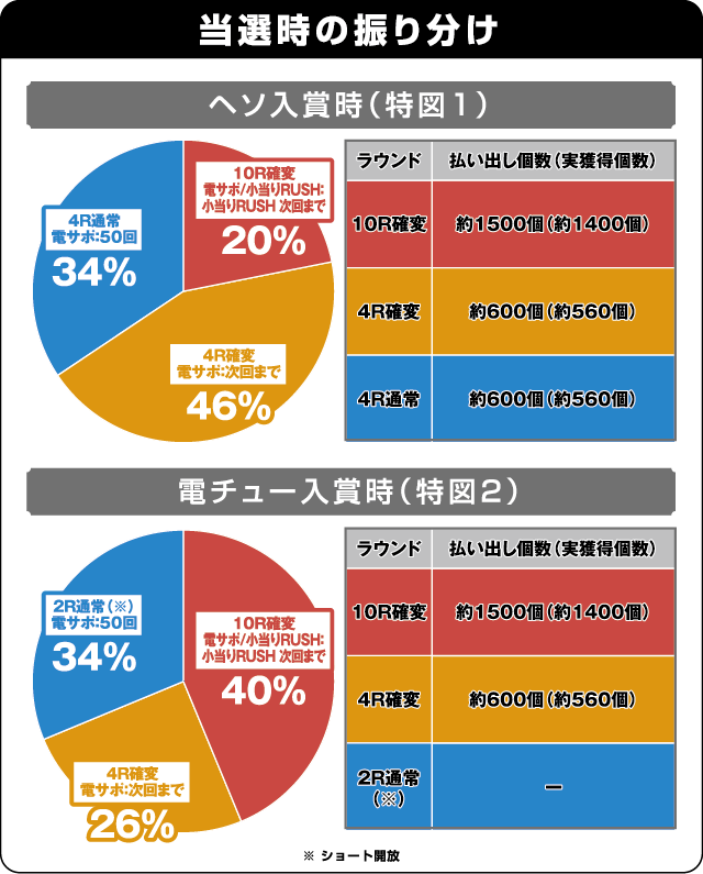 P北斗の拳8覇王の振り分け表