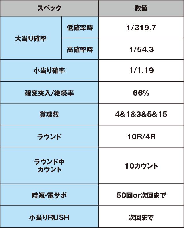 P北斗の拳8覇王のスペック表