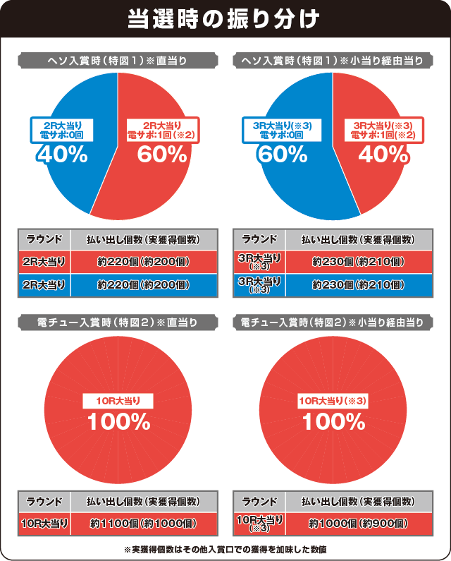 Pホームランキングの振り分け表