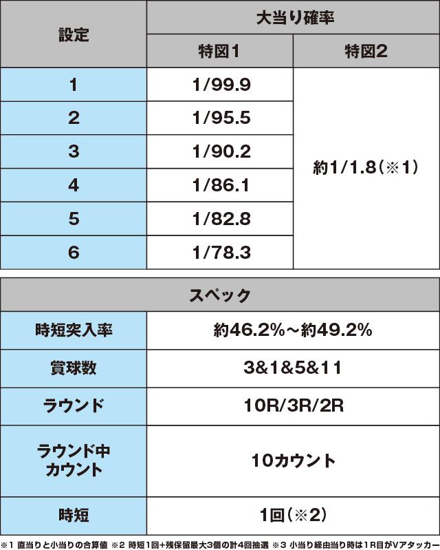 Pホームランキングのスペック表