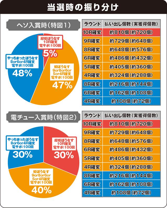 Pほのかとクールポコと、ときどき武藤敬司の振り分け表