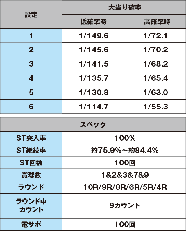 Pほのかとクールポコと、ときどき武藤敬司のスペック表