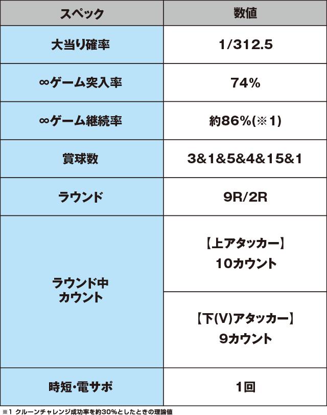 P鳳凰インフィニティのスペック表