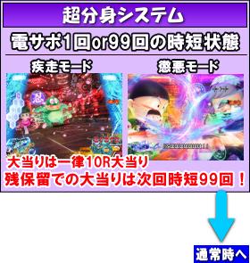 P忍者ハットリくん~決戦!サイバーからくり城の巻~中忍ver.のゲームフロー