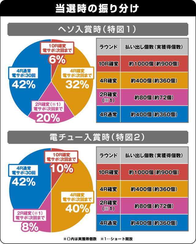 ぱちんこ 冬のソナタRemember Sweet Versionの振り分け表