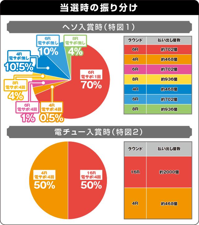 ぱちんこ仮面ライダー フルスロットル 闇のバトルver.の振り分け表