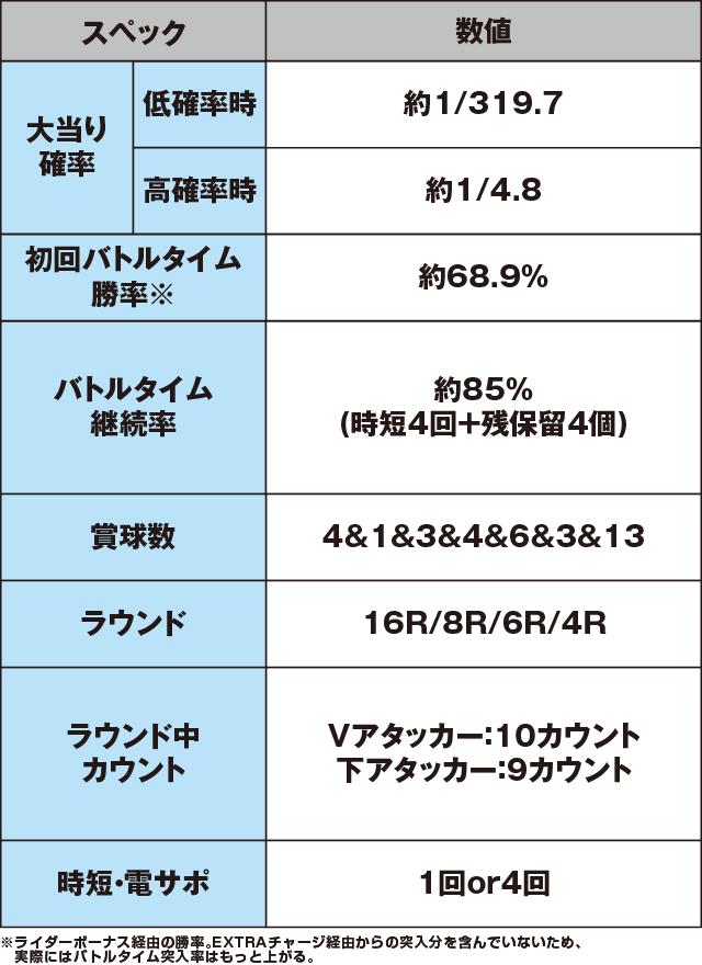 ぱちんこ仮面ライダー フルスロットル 闇のバトルver.のスペック表