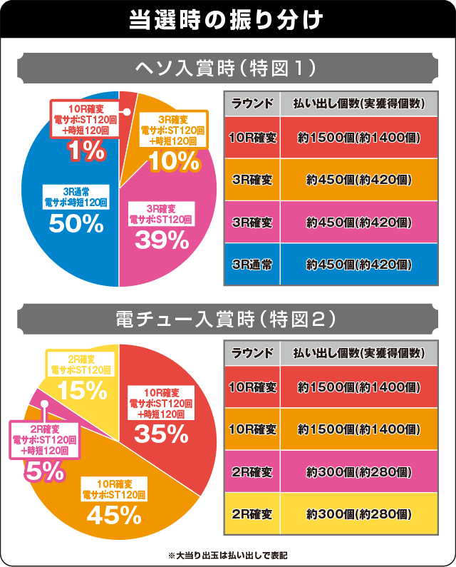 ぱちんこ 仮面ライダー 轟音の振り分け表