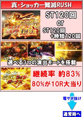 ぱちんこ 仮面ライダー 轟音のゲームフロー