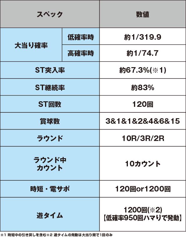 ぱちんこ 仮面ライダー 轟音のスペック表
