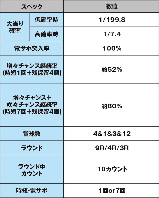 P寄生獣のスペック表