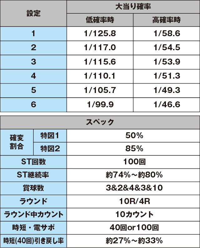 Pミニミニモンスター4aのスペック表