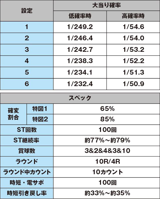 Pミニミニモンスター4LMのスペック表