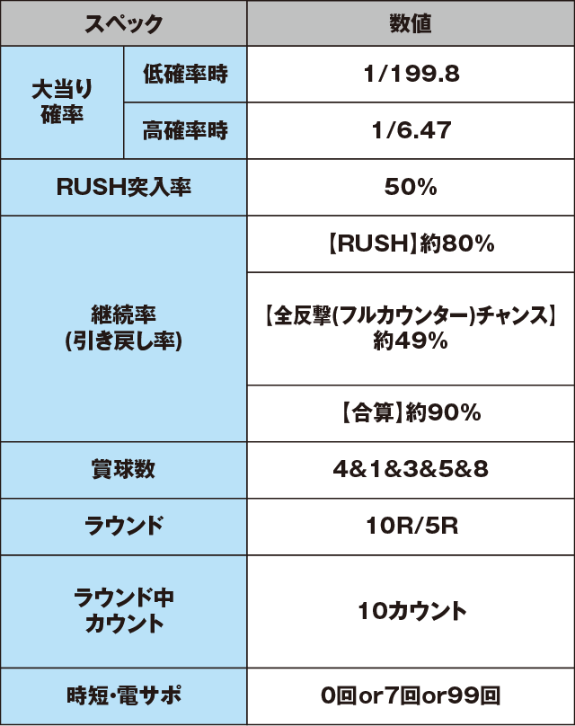P七つの大罪 強欲Ver.のスペック表