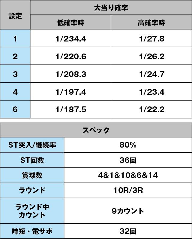 P沖7 BLACKのスペック表