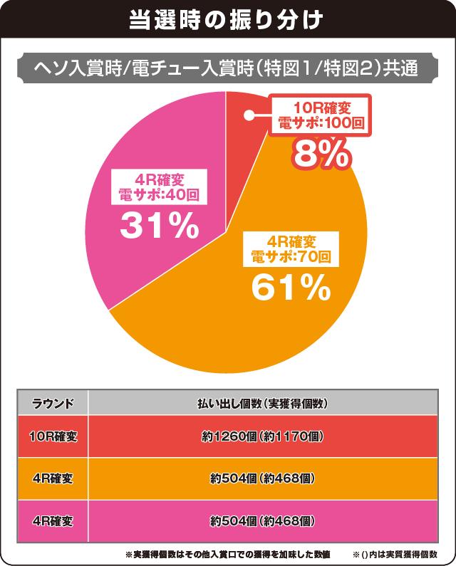 Pスーパー海物語IN沖縄2の振り分け表
