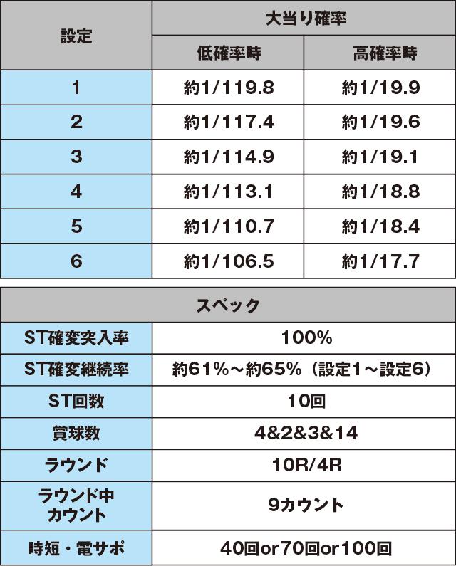 Pスーパー海物語IN沖縄2のスペック表