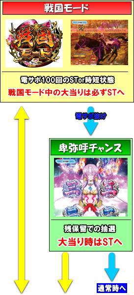 P戦国乙女5 1/219~1/184ver.のゲームフロー