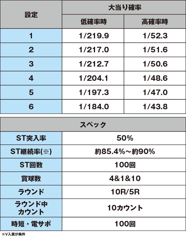 P戦国乙女5 1/219~1/184ver.のスペック表