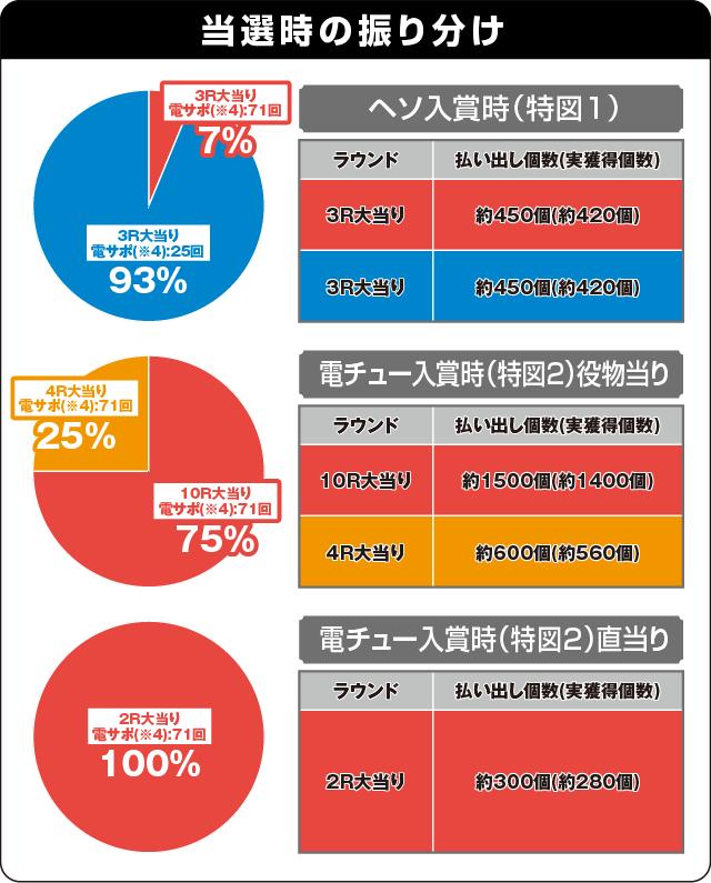 P戦国乙女6 暁の関ヶ原の振り分け表