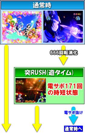 P戦国乙女6 暁の関ヶ原のゲームフロー
