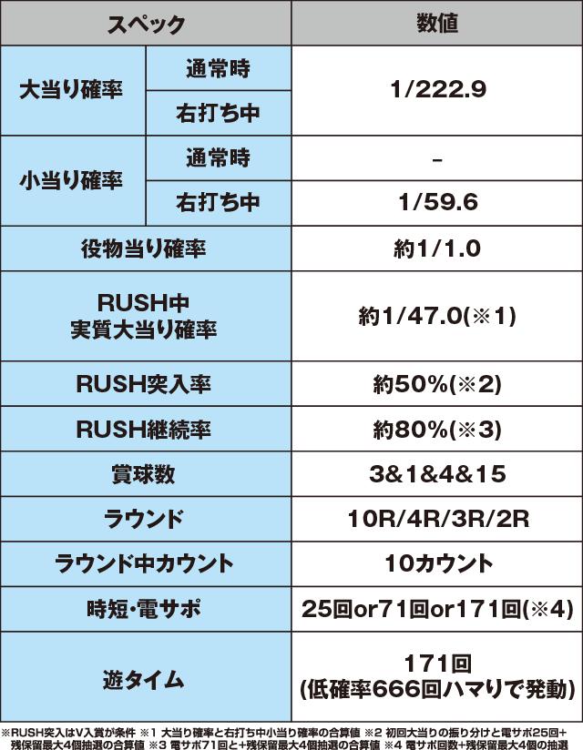P戦国乙女6 暁の関ヶ原のスペック表