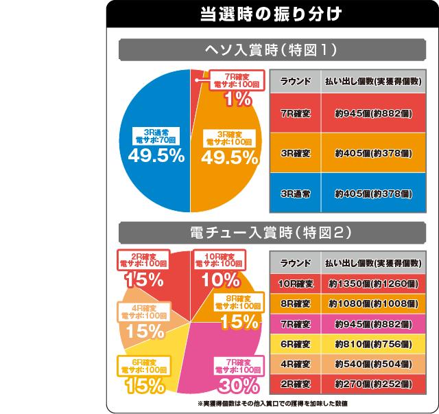 Pクイーンズブレイド3 レイナVer.の振り分け表