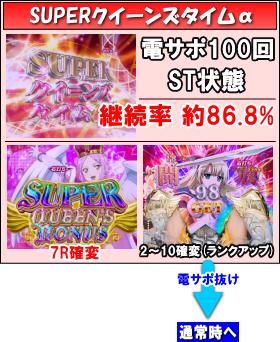 Pクイーンズブレイド3 レイナVer.のゲームフロー