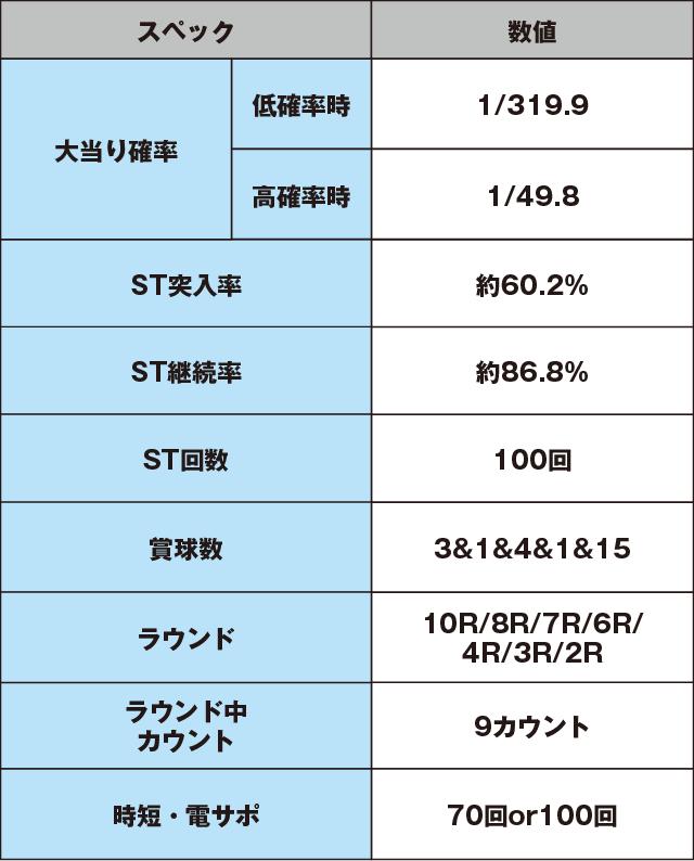 Pクイーンズブレイド3 レイナVer.のスペック表