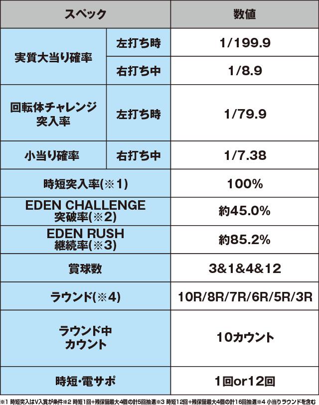 P ROAD TO EDENのスペック表