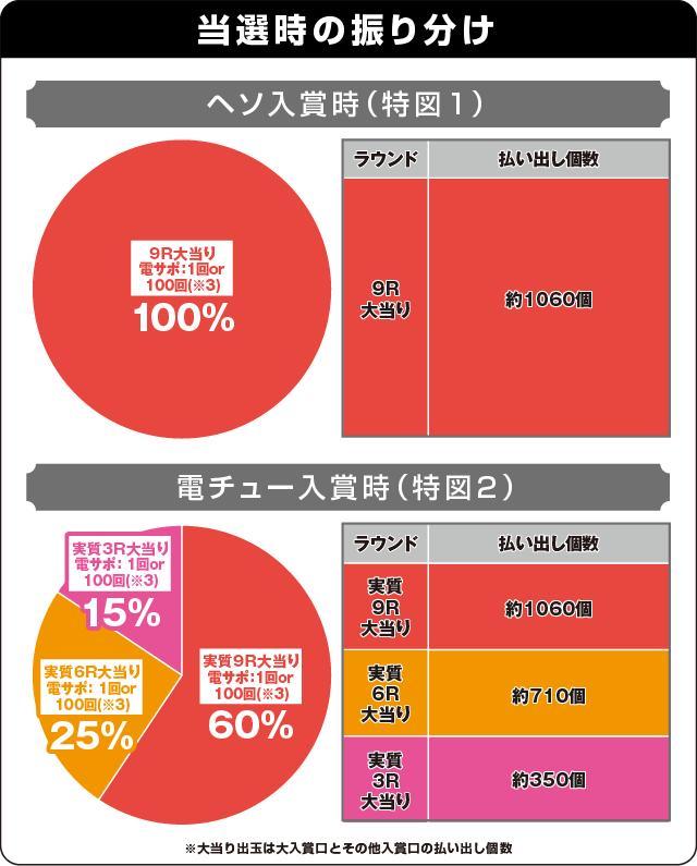 P貞子vs伽椰子 頂上決戦の振り分け表