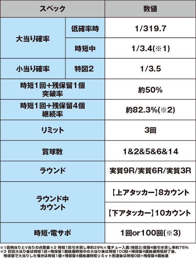 P貞子vs伽椰子 頂上決戦のスペック表