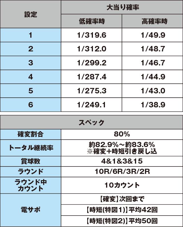 P咲-Saki-阿知賀編 役満GOLDバージョンのスペック表