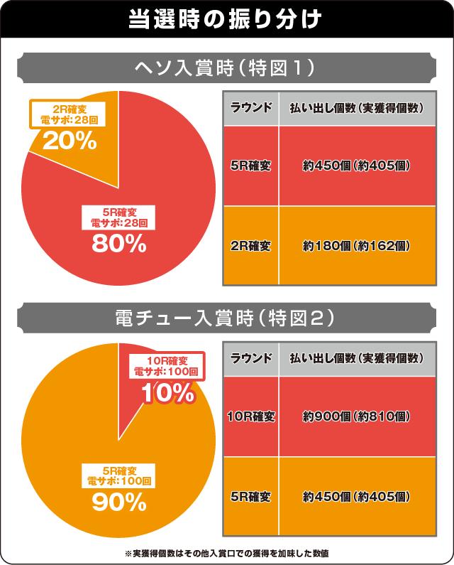 P戦国乙女5 甘デジの振り分け表