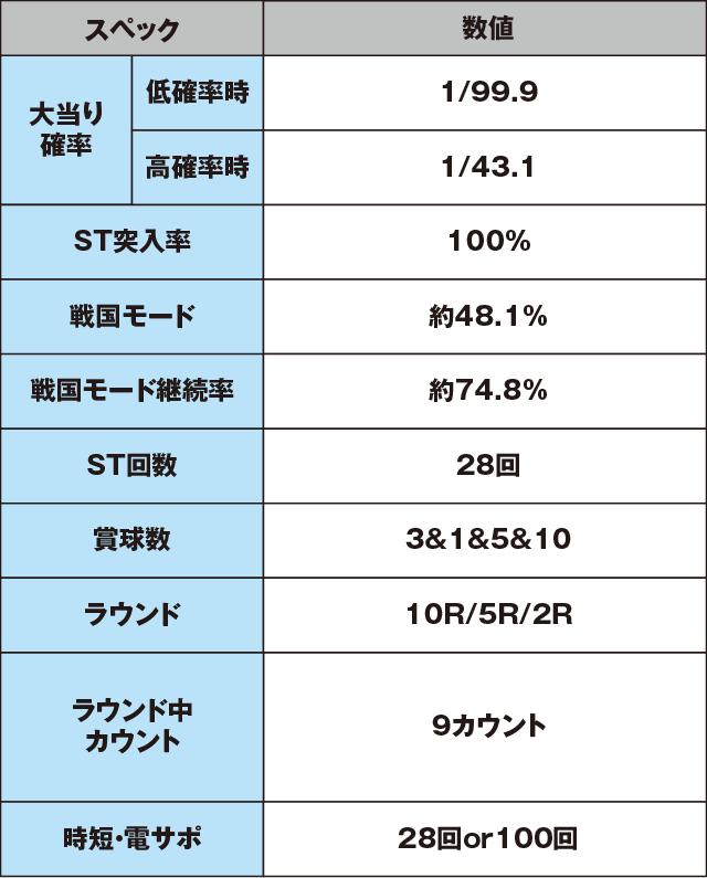 P戦国乙女5 甘デジのスペック表