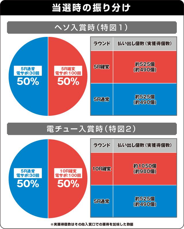 P真・北斗無双 第2章 頂上決戦の振り分け表