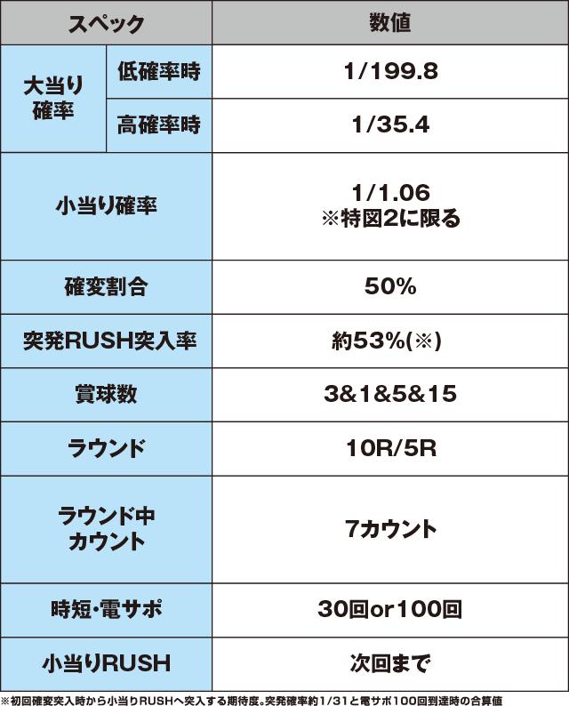 P真・北斗無双 第2章 頂上決戦のスペック表