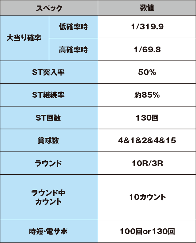ぱちんこ 新・必殺仕置人のスペック表