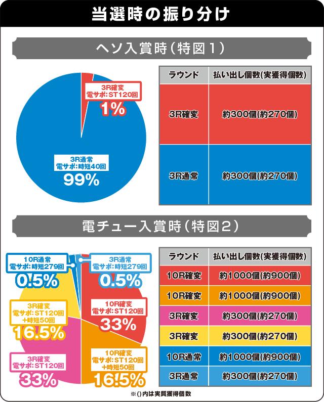 ぱちんこ 新・必殺仕置人TURBOの振り分け表